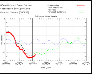 Chart of tidal prediction and actual observation