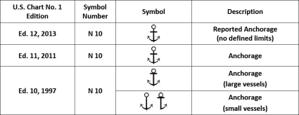 AnchorageSymbols