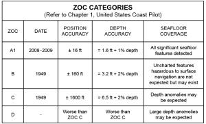 ZOC categories