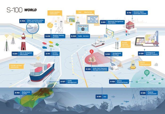 Navigation products that follow the updated S-100 framework will allow many aspects of maritime navigation to be better connected. Image credit: Korea Hydrographic and Oceanographic Agency
